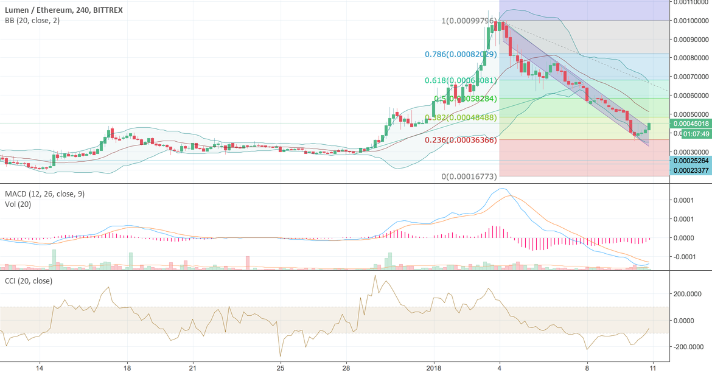 XLM price movement analysis (cnt'd)