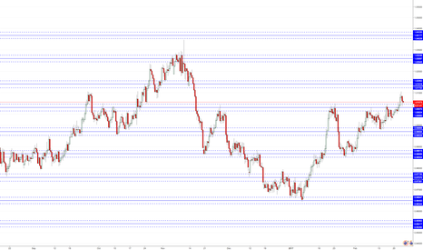 AUDCAD: Aud / Cad Support / resistance  Share my levels