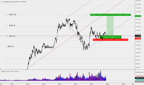 USDJPY: US Dollar vs. Japanese Yen Potentially huge move
