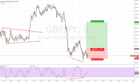GBPJPY: GBPJPY Divergence
