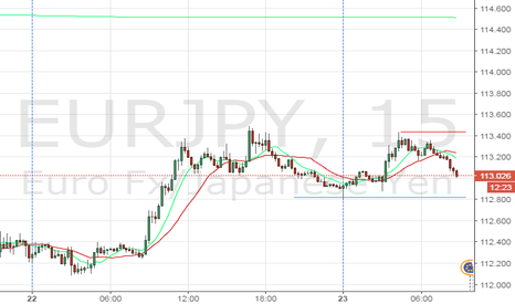 EURJPY: SuperMario's scalping