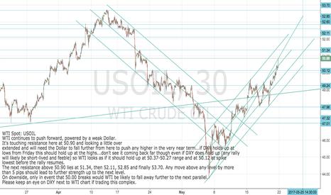 USOIL: WTI Spot:USOIL Pushing up against resistance: buy pull-back
