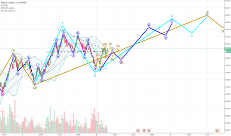 BTCUSD: Expected BTC overnight action to 9k+