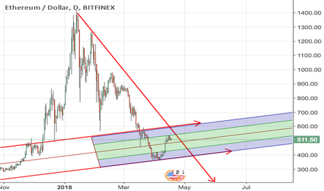 ETHUSD: Ethereum - The Key Levels to Watch to Confirm a Market Reversal