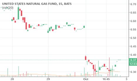 UNG: UNG-Gas Fund