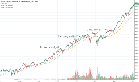 NAS100: January selloff all the time