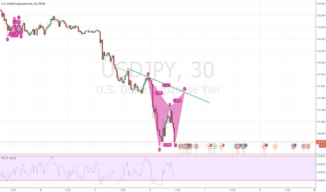 USDJPY: pattern in formation short at d 30 min