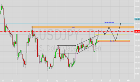 USDJPY: USD JPY Daily