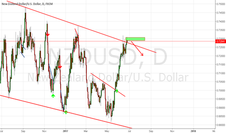 NZDUSD: take position for sell