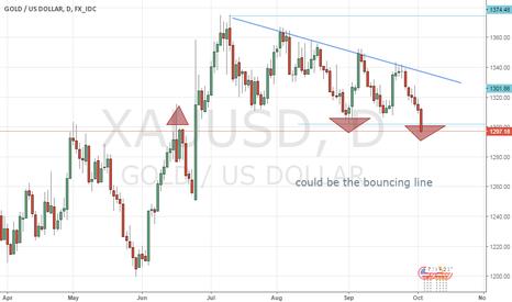 XAUUSD: Gold need to bounce  around 1300