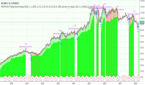 ABI: XPloRR MA-Trailing-Stop Strategy on AB-Inbev(ABI) beats Buy&Hold