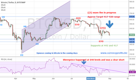 BTCUSD: Few weeks back we posted this short call on EURUSD based on this
