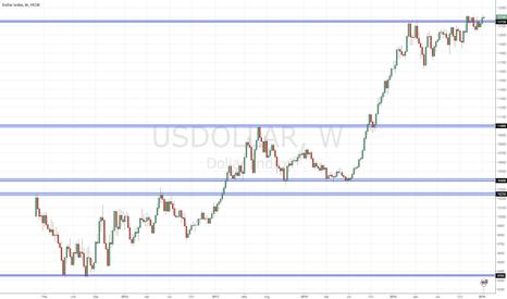 USDOLLAR: USD Index overview