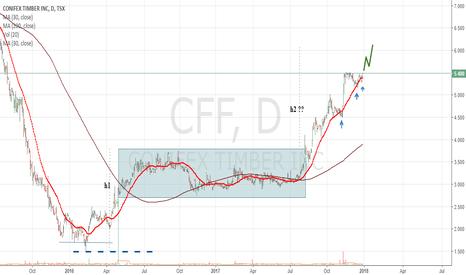 CFF: CONIFEX TIMBER next bullish move