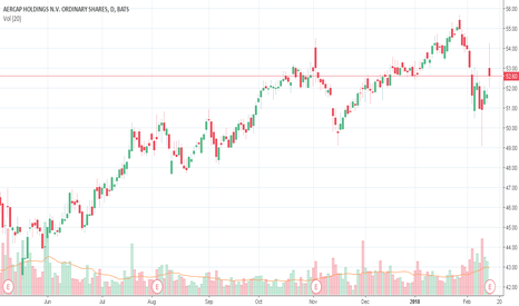 AER: AER Detected possible stock repurchase