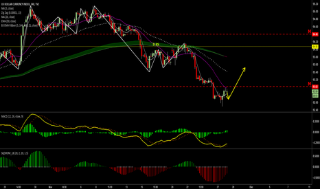 DXY: long to 93.50