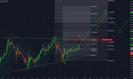 ETHUSD: ETH / USD daily - EW analysis UPDATE