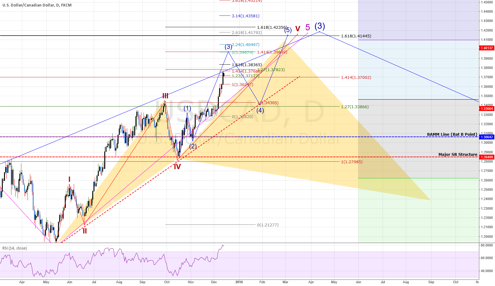 USDCAD: DAILY CHART