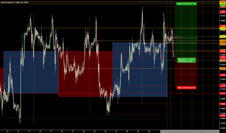 GBPUSD: Long GBP/USD 1.5581