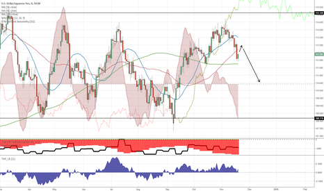 USDJPY: About to form a H&S
