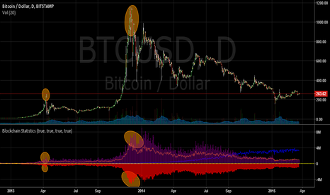 BTCUSD: New Bitocoin Bubble or Not New Bitcoin Bubble ? Look here..
