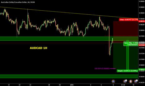 AUDCAD: AUDCAD broke descending triangle