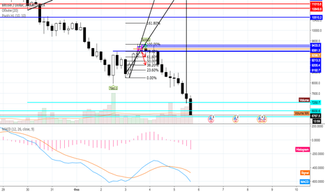 BTCUSD: Worksheet BTCUSD 4h