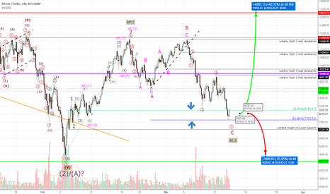 BTCUSD: Bitcoin #BTCUSD - it is now or never.