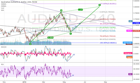 AUDUSD: AUDUSD update on previous ABCD with better target!
