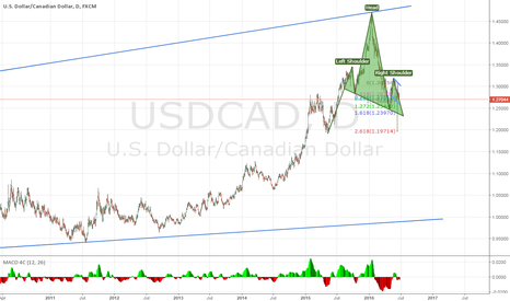 USDCAD: USDCAD - Time to Drop