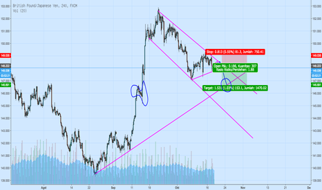 GBPJPY: GBPJPY sell H4