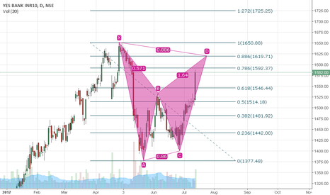 YESBANK: Long Yes bank for target of 1619