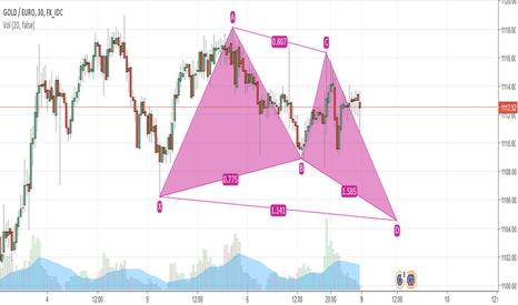 XAUEUR: projected butterfly pattern