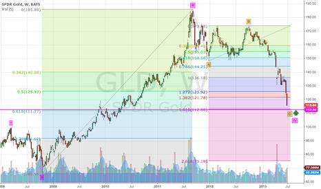 GLD: GLD week - Gold Down