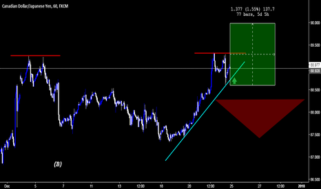 CADJPY: CADJPY | Is near to Resistance breakout | I'm Bullish