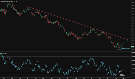 DXY: USD is Bullish