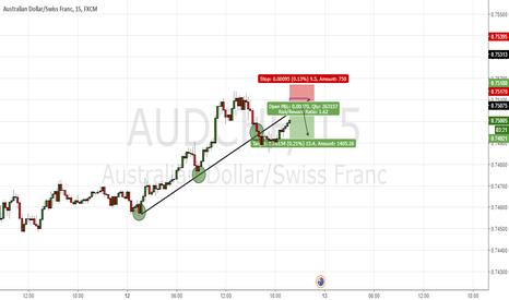 AUDCHF: Trend line