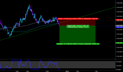 XAUUSD: We can sell Gold now