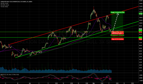 NUGT: $NUGT Long with huge pullback today.