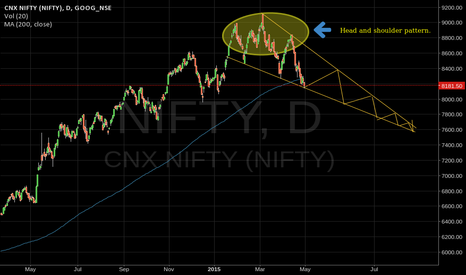 NIFTY: Head and Shoulder pattern in NIFTY