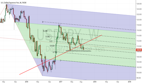 USDJPY: USDJPY HAS TAKEN A DOWNTURN