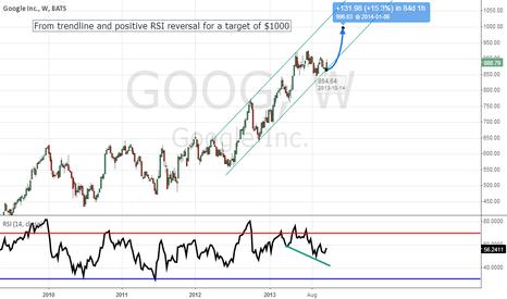 GOOG: Weekly Trendline Support