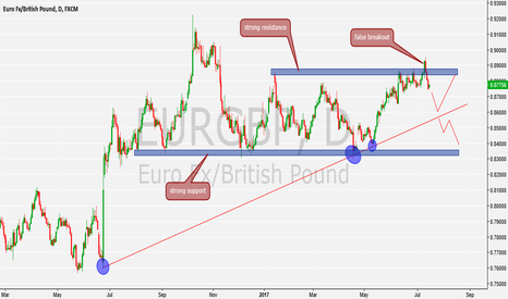 EURGBP: will have to wait and see with price action
