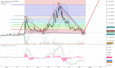 KOREBTC: KORE About to Start its Fifth Elliott Wave