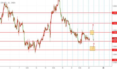 EURUSD: EUR 2.26 日内交易机会