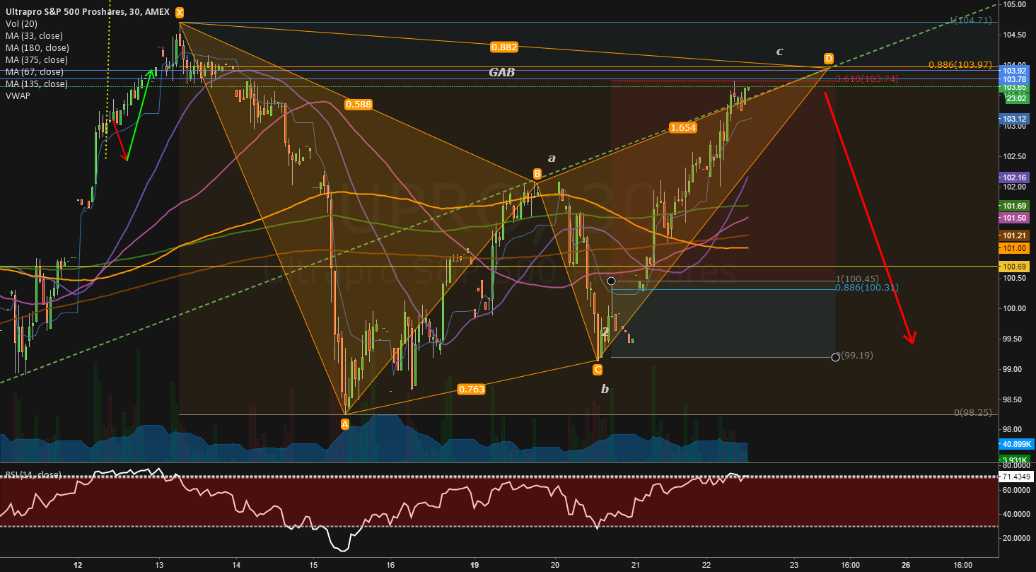 Gartley butterfly A support for the bearish SP count