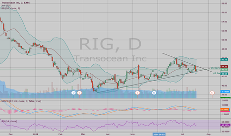 RIG: $RIG Pinching Into Apex of Symmetrical Triangle