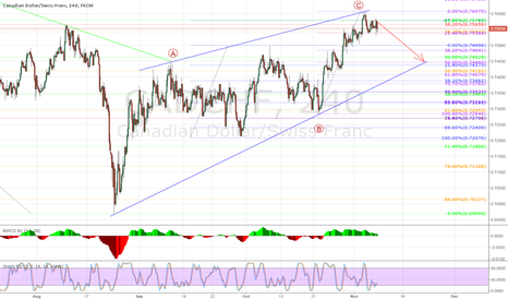 CADCHF: CAD/CHF possible wave count