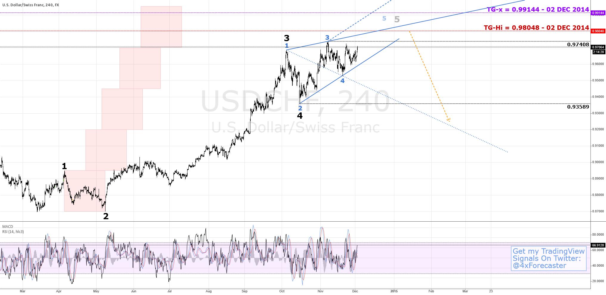 Nearing Resistance Per Wolfe Waves | $USD $CHF $XAU #forex