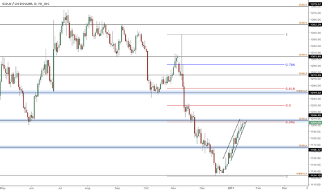 XAUUSD: Gold potential short setup and break of ascending 2hr channel